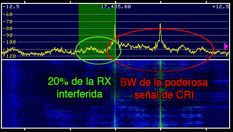 Ejemplo donde la demodulación en AM-Sync nos evita una gran cantidad de interferencia de una estación poderosa adyacente.