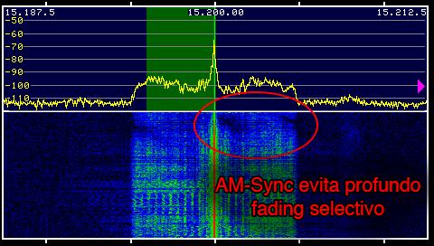 Ejemplo donde el AM-Sync evita profundo fading selectivo.