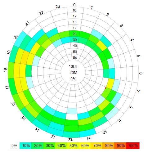 prevision propagación